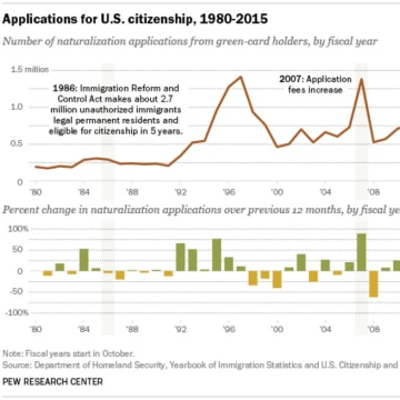 Applications for U.S. citizenship, 1980-2015.
