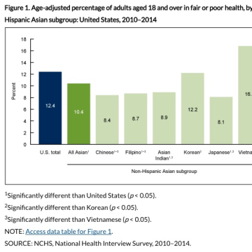 Age-adjusted percentage of adults aged 18 and over in fair or poor health, by non-Hispanic Asian subgroup: United States, 2010-2014
