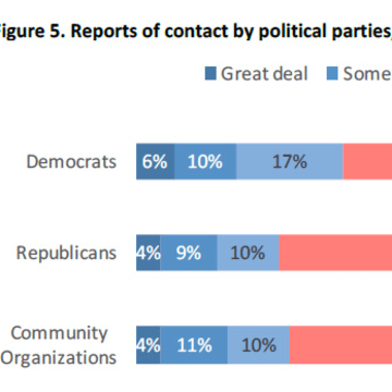 a study of organizations and parties in america Chapter study outline introduction  political parties and interest groups often  the realities of federal tax and campaign finance laws encourage organizations.