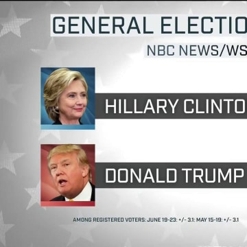 June 2016 NBC News Wall Street Journal Head to Head match up between Hillary Clinton and Donald Trump