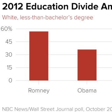 trumps margin with non college educated white voters is actually slightly better than romneys 2012 number in october of 2012 romney held a 21 point edge