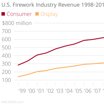 Fireworks sales chart