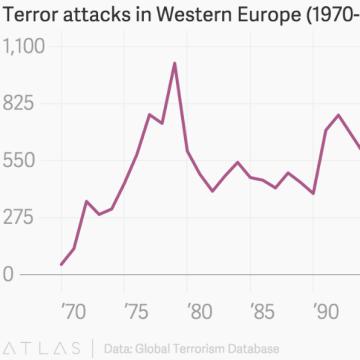 Terror attacks Western Europe chart