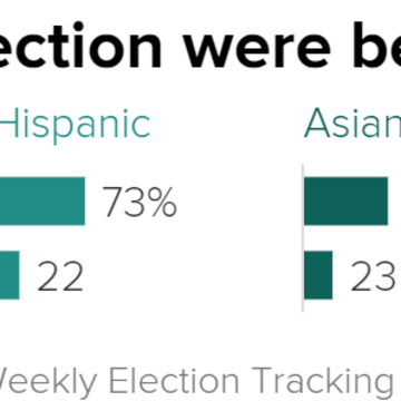 A Campaign Issue Through November And The Latest Tracking Poll Found That 65 Percent Of Registered Voters Think Race Relations In The United States Are