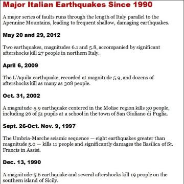 CHART: Italian earthquakes since 1990