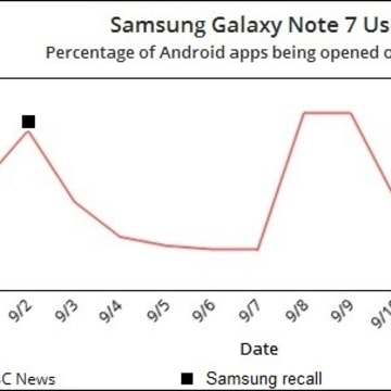IMAGE: Samsung Galaxy Note 7 use patterns