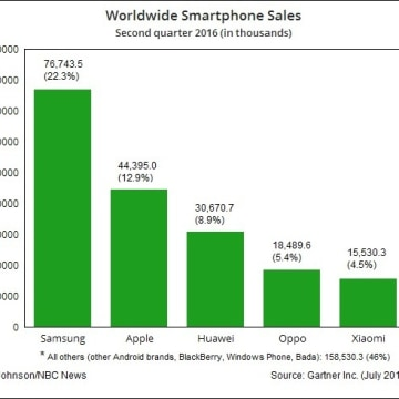 IMAGE: 2016 2Q international smartphone sales