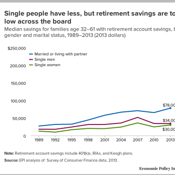 Median savings for families graph