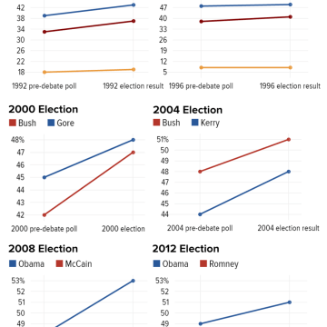 And To Be Fair About 2000 Democrat Al Gore Actually Did Get More Votes Than Republican George W Bush But Lost The Electoral College So Technically