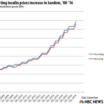 Insulin price increase chart