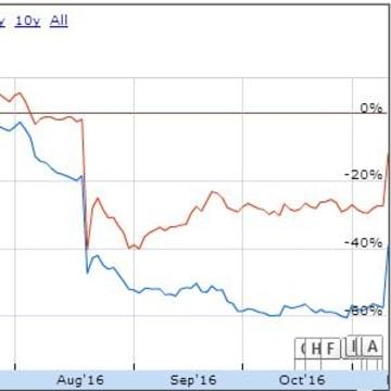 Prison stocks surge