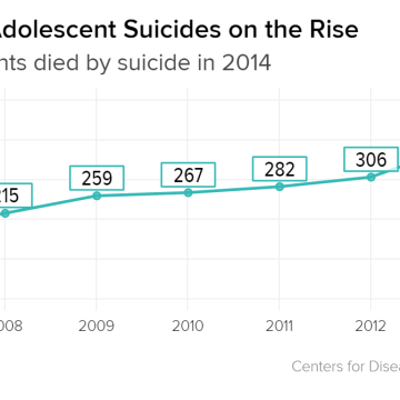 the increasing number of suicides causes and prevention Suicide rates rose steadily in nearly every state from 1999 to 2016, increasing 25 percent nationally, the centers for disease control and prevention reported on thursdayin 2016, there were more.