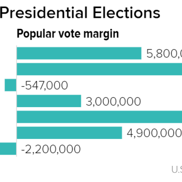 Democrats Popular Vote Advantage Is Growing But That May Not Equal Election Wins
