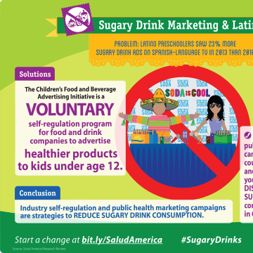 Infographic about how sugary drink consumption.