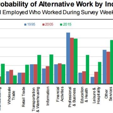Jobs created 2005-2015