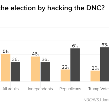 news poll majority americans believe russian hacking impact election outcome