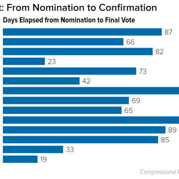 CHART: Supreme Court confirmation delays