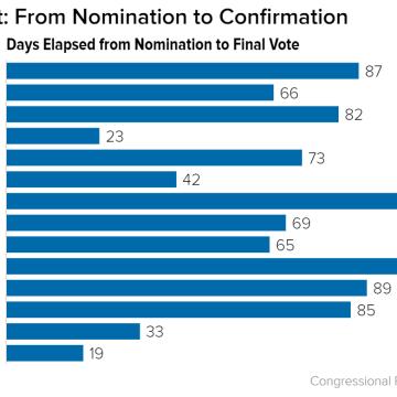 CHART: Supreme Court confirmation delays