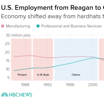 Hardhat vs white collar job employment graph