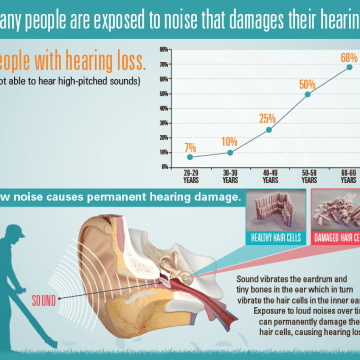 Image: A CDC graphic on hearing loss