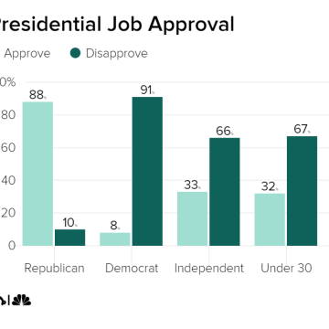features were tracking donald trumps approval ratings