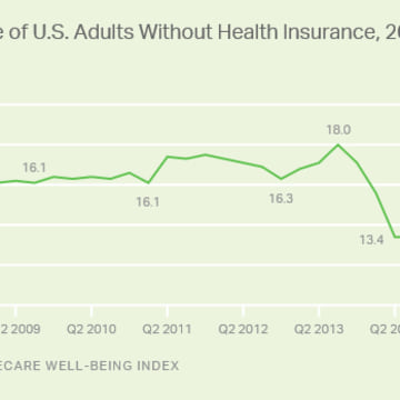 U.S. uninsured rate