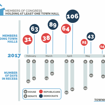 Image: Members of Congress Town Hall Stats
