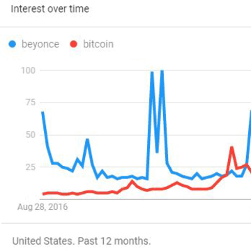 Bitcoin Google searches