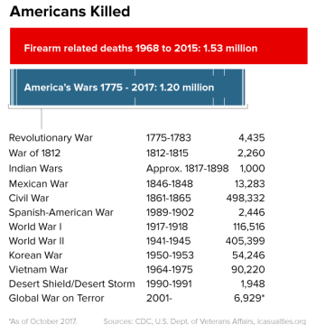 Image: Firearm related deaths versus deaths in America's wars