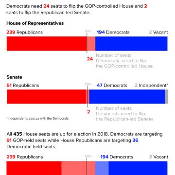 Battle for Congress, 2018