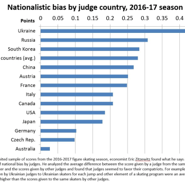 Image: Nationalistic bias by judge country, 2016-17 season