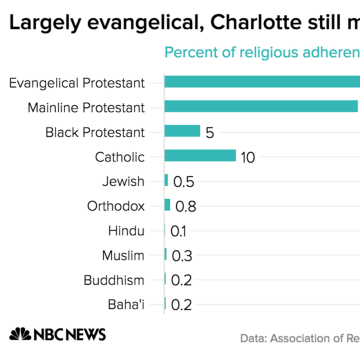 Image: Religious diversity in Charlotte