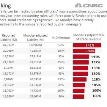 Bond credit ratings agencies like Moody's have already made their own adjustment to the numbers reported by plan managers.