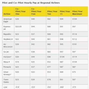 should airline pilots get paid more Pilots are paid an hourly flying pay on block hours, up to a threshold of 83 to 92 hours an additional productivity pay is paid for every block hour above the threshold of 92 hours.