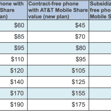 AT&T's Mobile Share plan