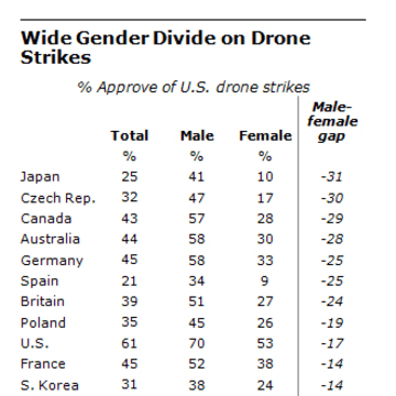 Drones and gender chart