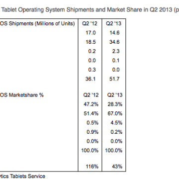 Tablet iOS chart