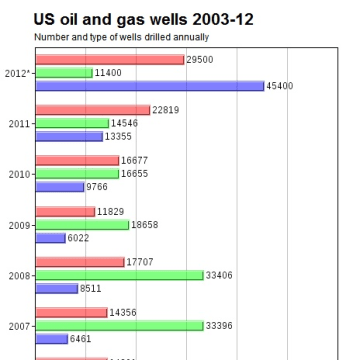 Image: Oil and gas wells