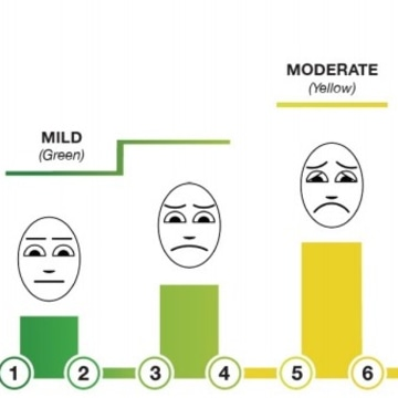 Image: Pain scale