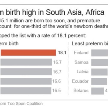 Preterm birth high in South Africa, Asia