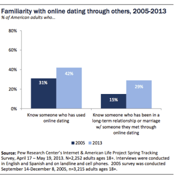 More people have used online dating and have been in long-term relationships because of it