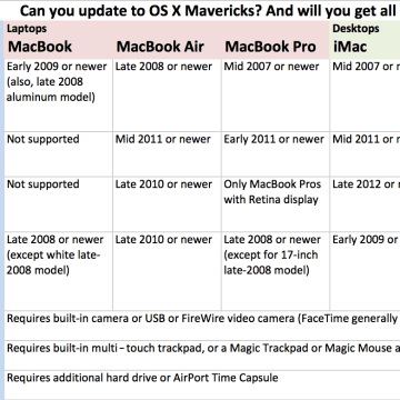 OS X Mavericks system requirements
