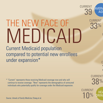 A new study from the University of Michigan suggests new Medicaid patients will be younger and healthier than current beneficiaries.
