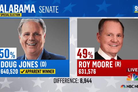 Democrat Doug Jones apparent winner in Alabama senate election