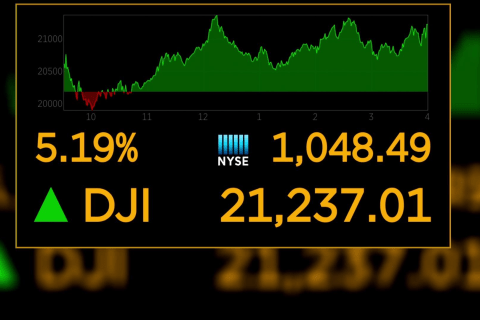 Dow bounces after government doubles down on stimulus package