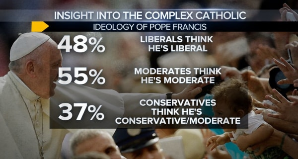 The People's Pope: American Catholics Align With Pope Francis