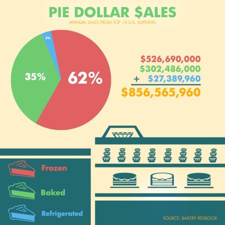 pie infographic