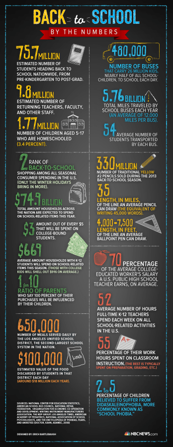 Classroom Officers Design ~ Infographic back to school by the numbers nbc news