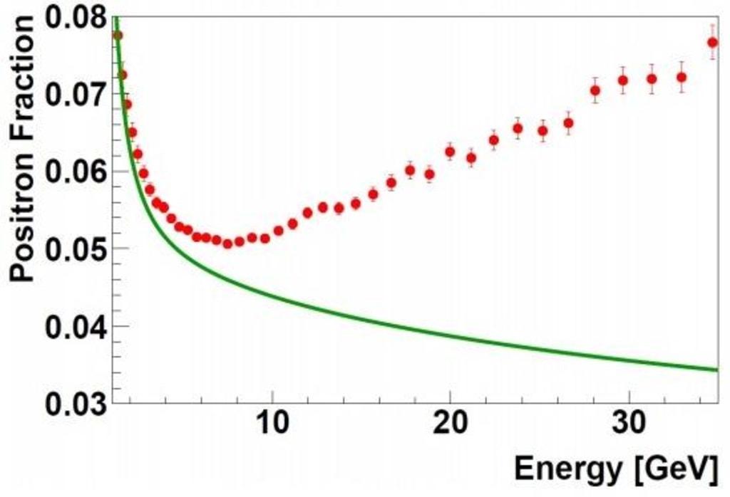 Image: Positron fraction