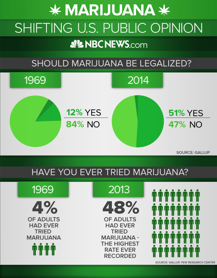 Image: An infographic showing the shift of U.S. public opinion on marijuana